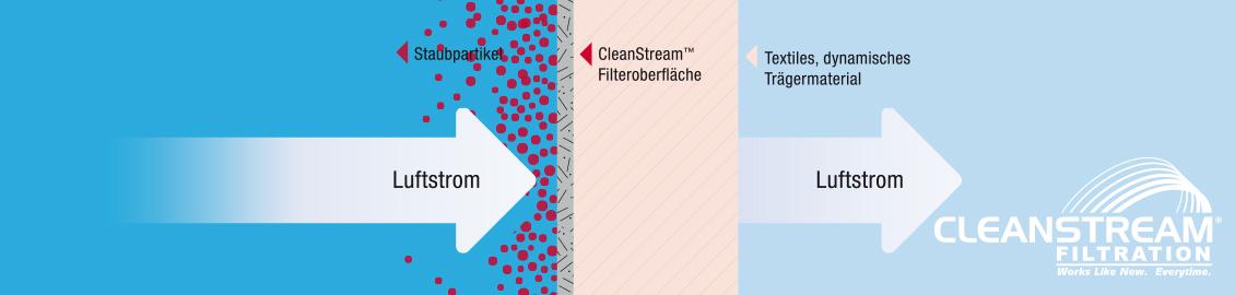 Wäscheabwurfschacht, Wäscheabwurf, Schacht Wäscheabwurf, Zentralstaubsauger, zentrale Staubsauganlage